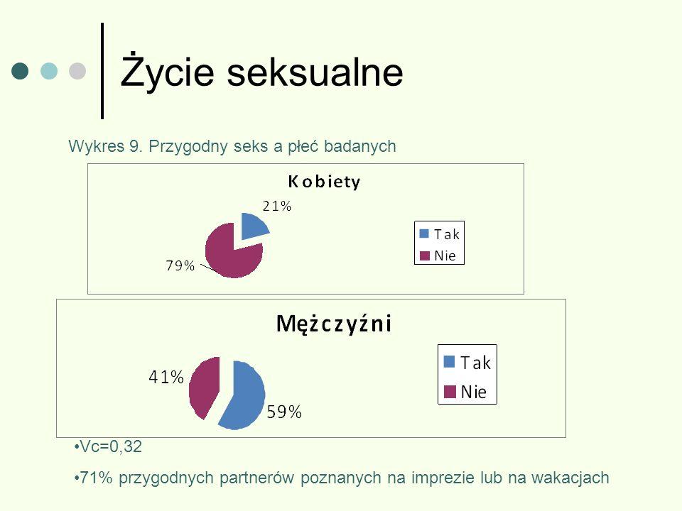 Życie seksualne Wykres 9. Przygodny seks a płeć badanych Vc=0,32