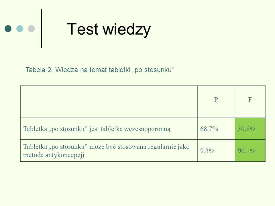 """Test wiedzy Tabela 2. Wiedza na temat tabletki """"po stosunku P F"""