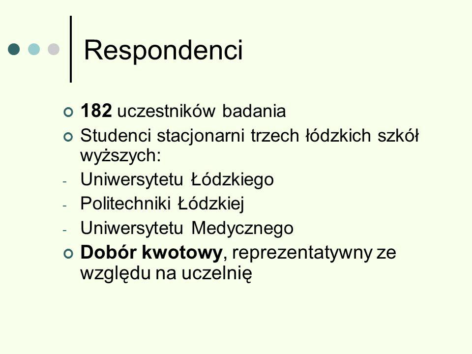 Respondenci 182 uczestników badania