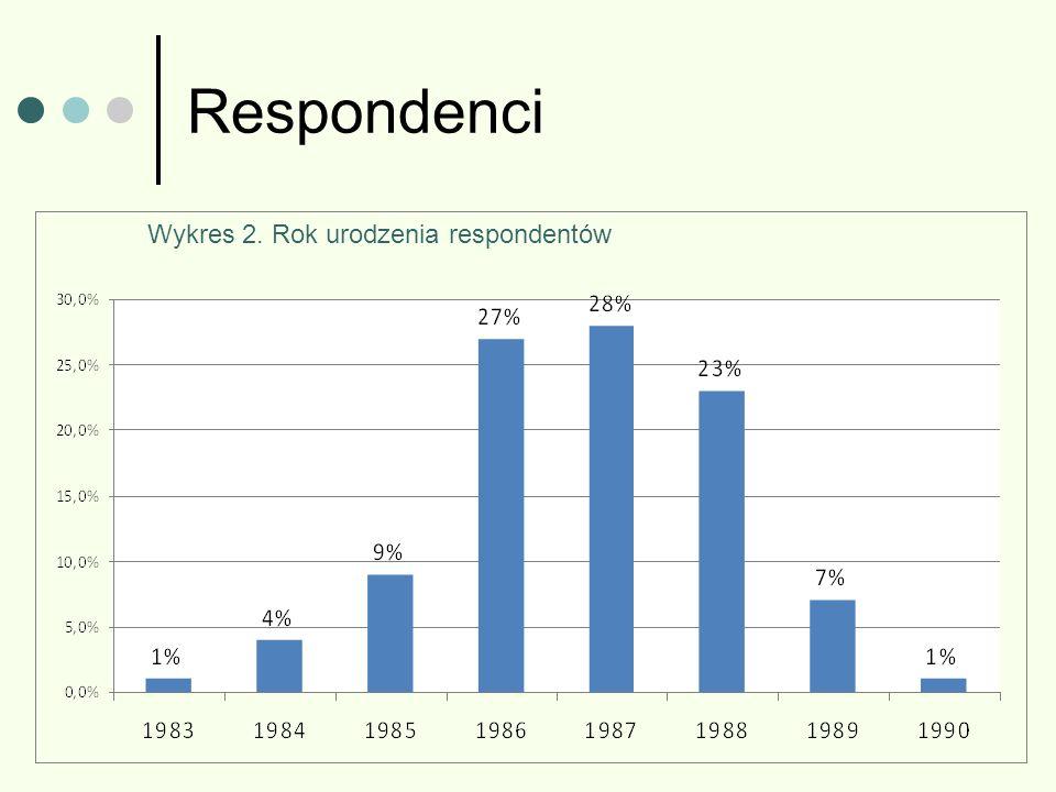 Respondenci Wykres 2. Rok urodzenia respondentów