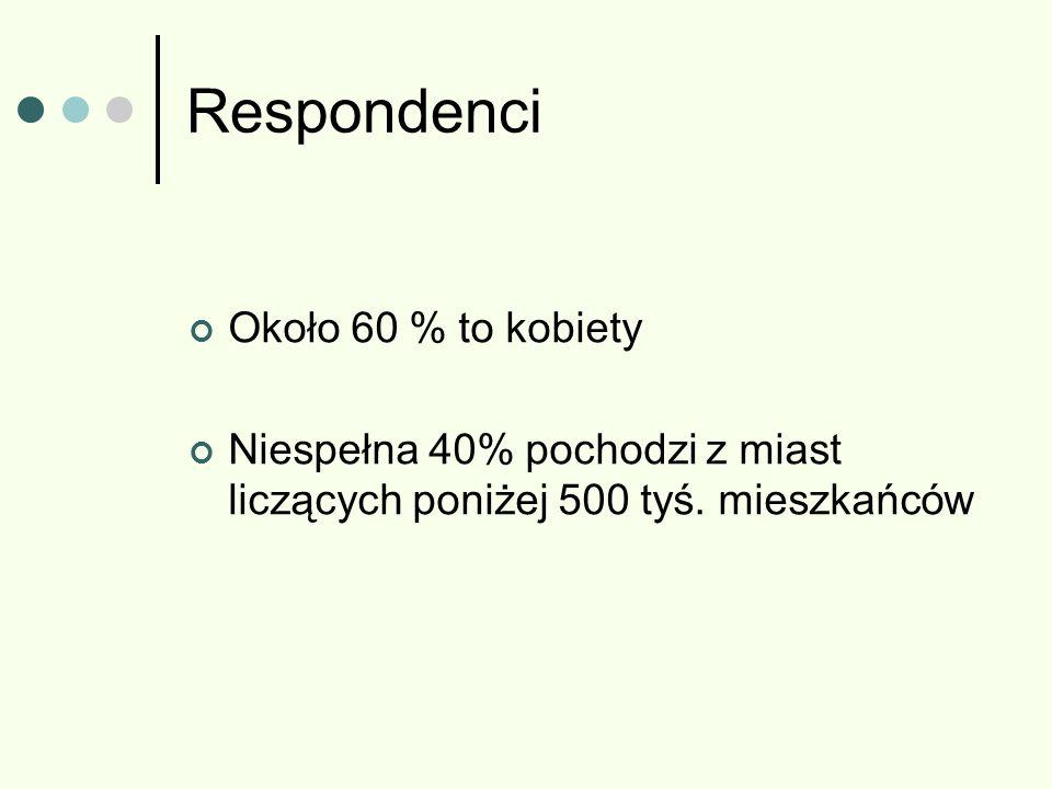 Respondenci Około 60 % to kobiety