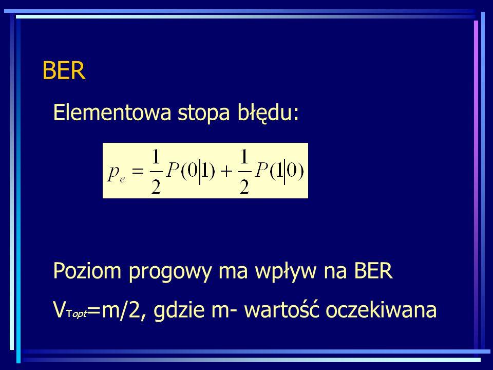 BER Elementowa stopa błędu: Poziom progowy ma wpływ na BER