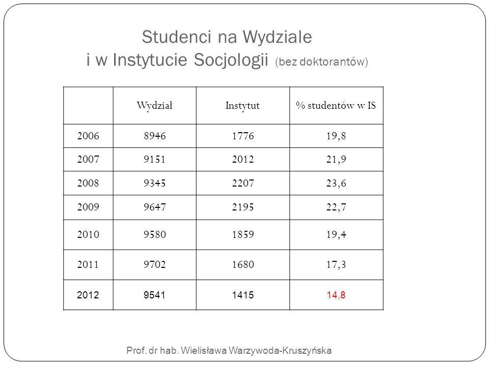 Studenci na Wydziale i w Instytucie Socjologii (bez doktorantów)