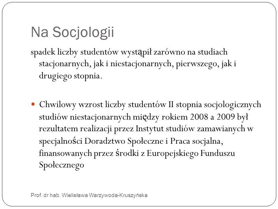 Na Socjologii spadek liczby studentów wystąpił zarówno na studiach stacjonarnych, jak i niestacjonarnych, pierwszego, jak i drugiego stopnia.