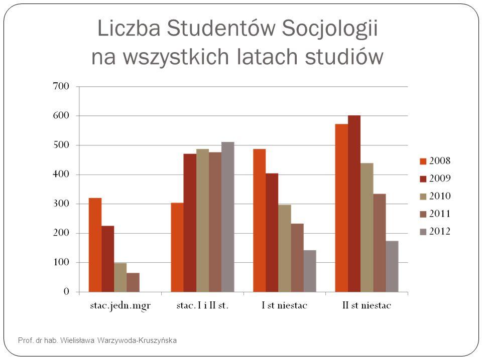 Liczba Studentów Socjologii na wszystkich latach studiów
