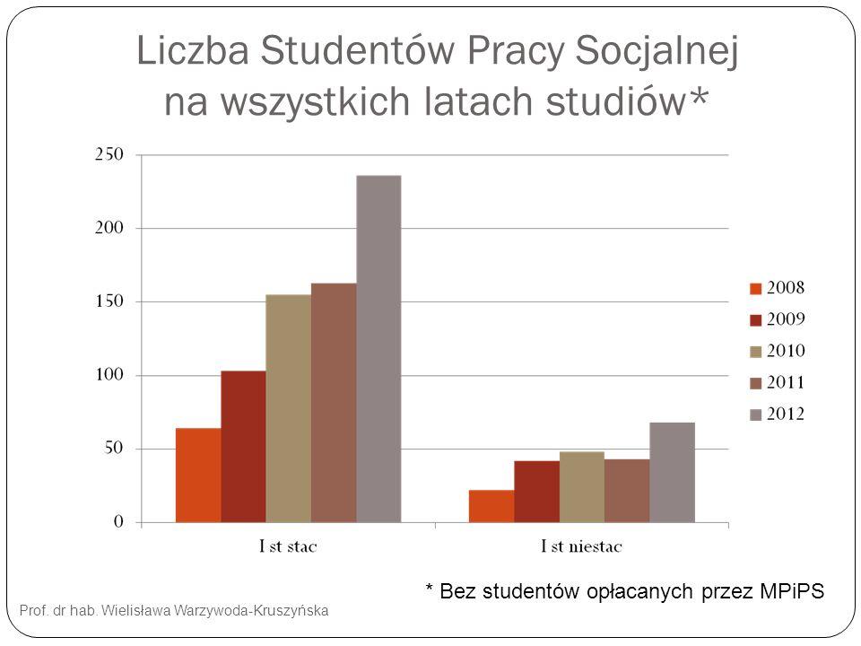 Liczba Studentów Pracy Socjalnej na wszystkich latach studiów*