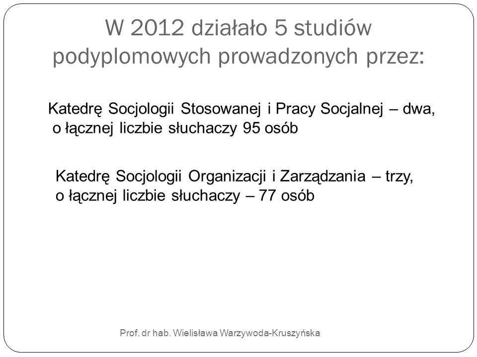 W 2012 działało 5 studiów podyplomowych prowadzonych przez: