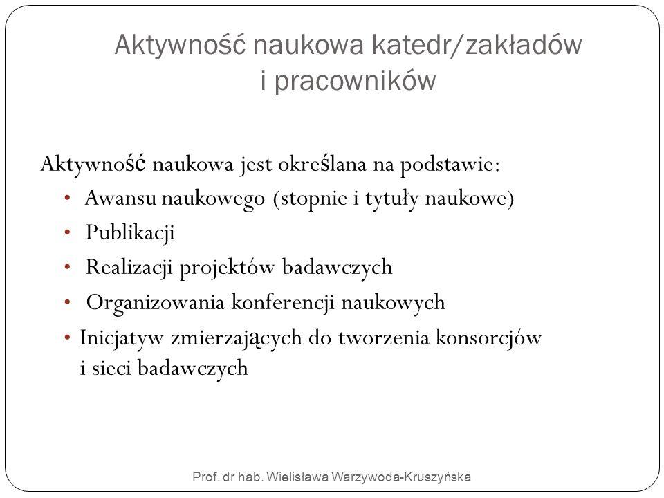 Aktywność naukowa katedr/zakładów i pracowników