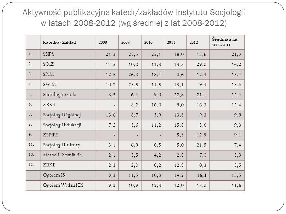 Aktywność publikacyjna katedr/zakładów Instytutu Socjologii w latach 2008-2012 (wg średniej z lat 2008-2012)