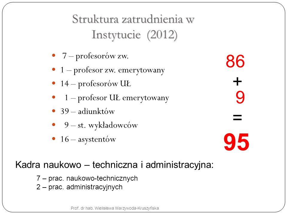 Struktura zatrudnienia w Instytucie (2012)