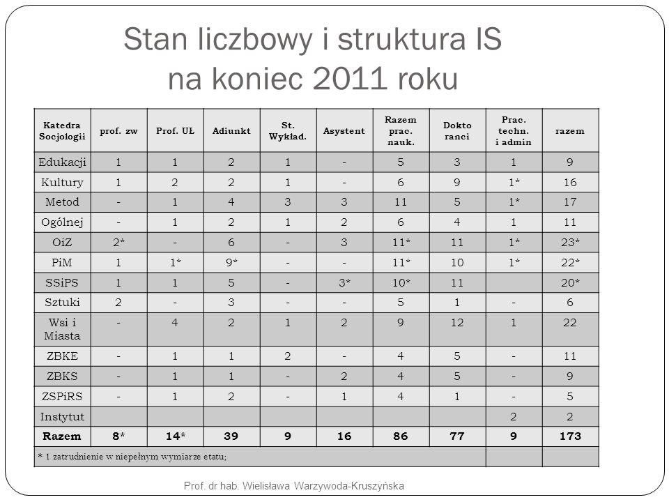 Stan liczbowy i struktura IS na koniec 2011 roku