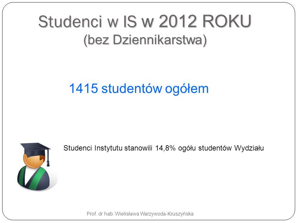 Studenci w IS w 2012 ROKU (bez Dziennikarstwa)
