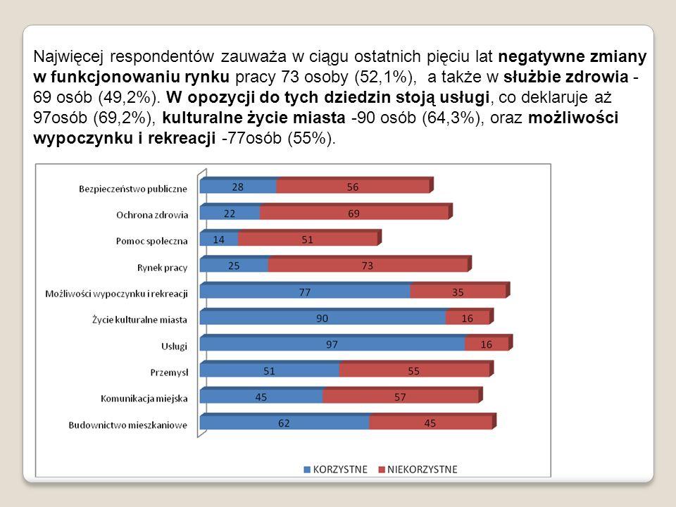 Najwięcej respondentów zauważa w ciągu ostatnich pięciu lat negatywne zmiany w funkcjonowaniu rynku pracy 73 osoby (52,1%), a także w służbie zdrowia -69 osób (49,2%).
