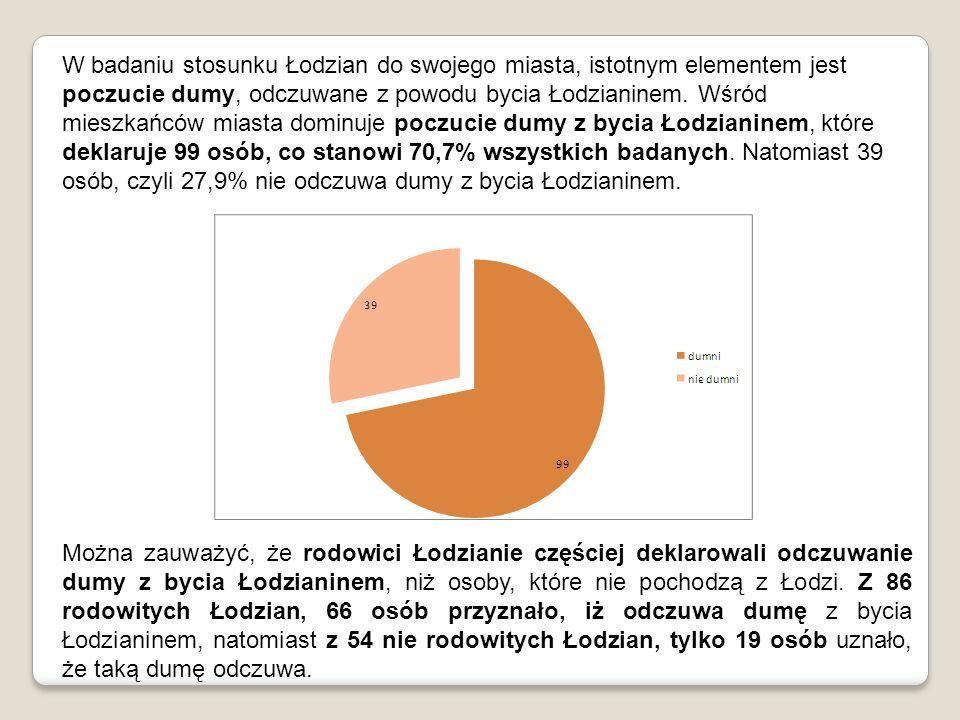 W badaniu stosunku Łodzian do swojego miasta, istotnym elementem jest poczucie dumy, odczuwane z powodu bycia Łodzianinem. Wśród mieszkańców miasta dominuje poczucie dumy z bycia Łodzianinem, które deklaruje 99 osób, co stanowi 70,7% wszystkich badanych. Natomiast 39 osób, czyli 27,9% nie odczuwa dumy z bycia Łodzianinem.