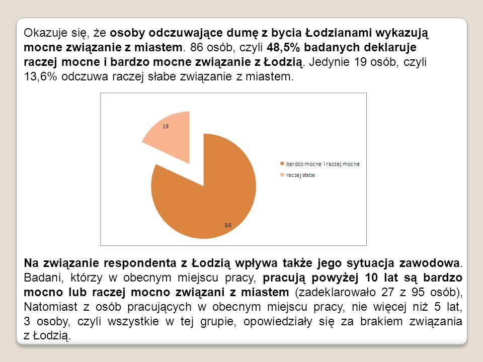 Okazuje się, że osoby odczuwające dumę z bycia Łodzianami wykazują mocne związanie z miastem. 86 osób, czyli 48,5% badanych deklaruje raczej mocne i bardzo mocne związanie z Łodzią. Jedynie 19 osób, czyli 13,6% odczuwa raczej słabe związanie z miastem.