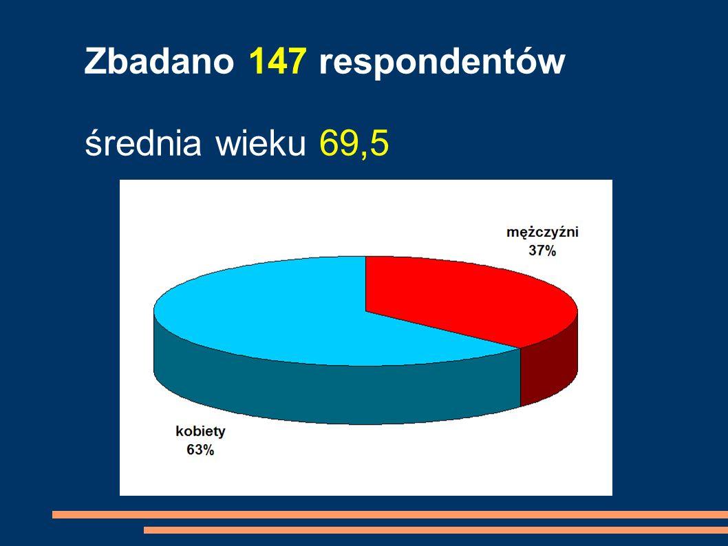 Zbadano 147 respondentów średnia wieku 69,5
