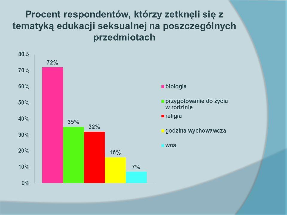Procent respondentów, którzy zetknęli się z tematyką edukacji seksualnej na poszczególnych przedmiotach