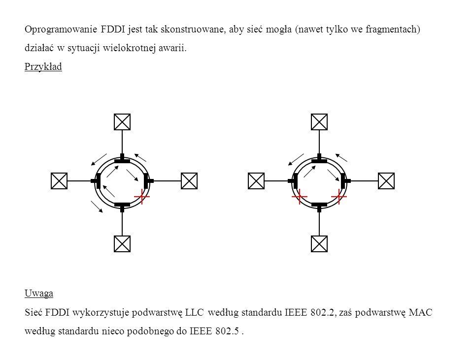 Oprogramowanie FDDI jest tak skonstruowane, aby sieć mogła (nawet tylko we fragmentach)