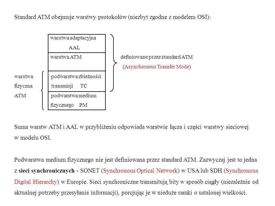 Standard ATM obejmuje warstwy protokołów (niezbyt zgodne z modelem OSI):
