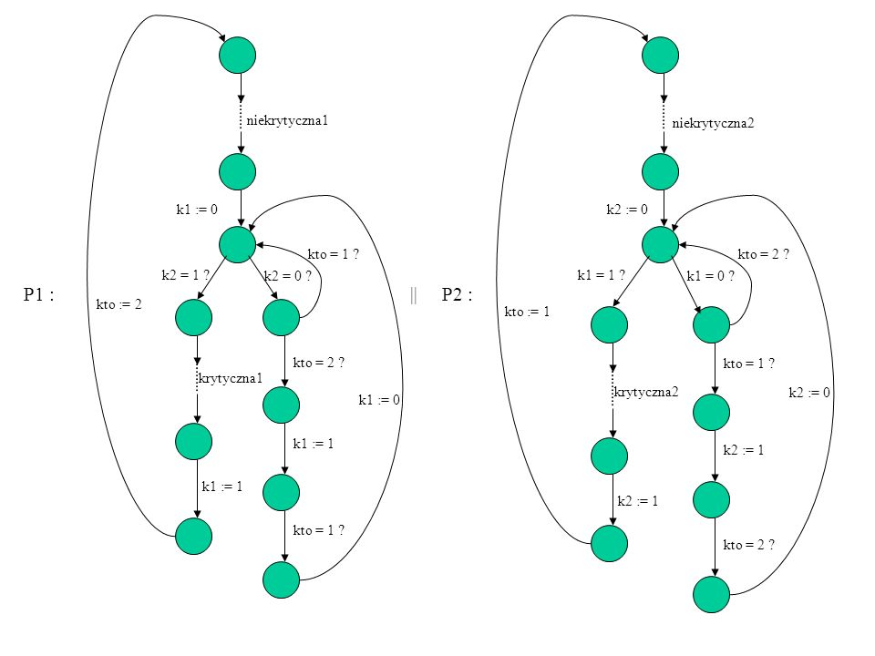 niekrytyczna1 P1 : || P2 : niekrytyczna2 k1 := 0 k2 := 0 kto = 1
