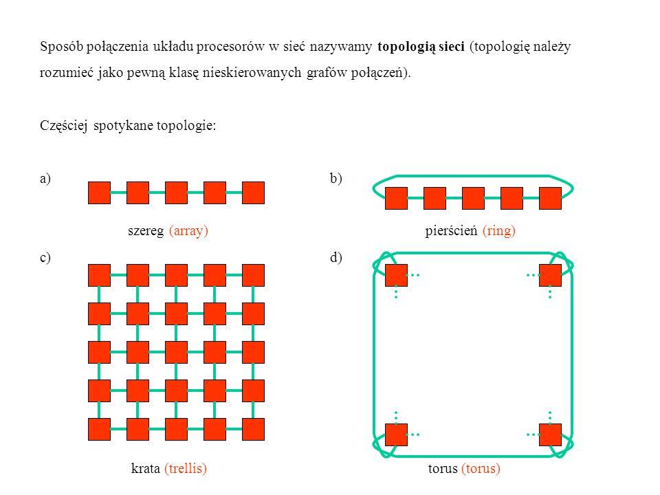 Sposób połączenia układu procesorów w sieć nazywamy topologią sieci (topologię należy