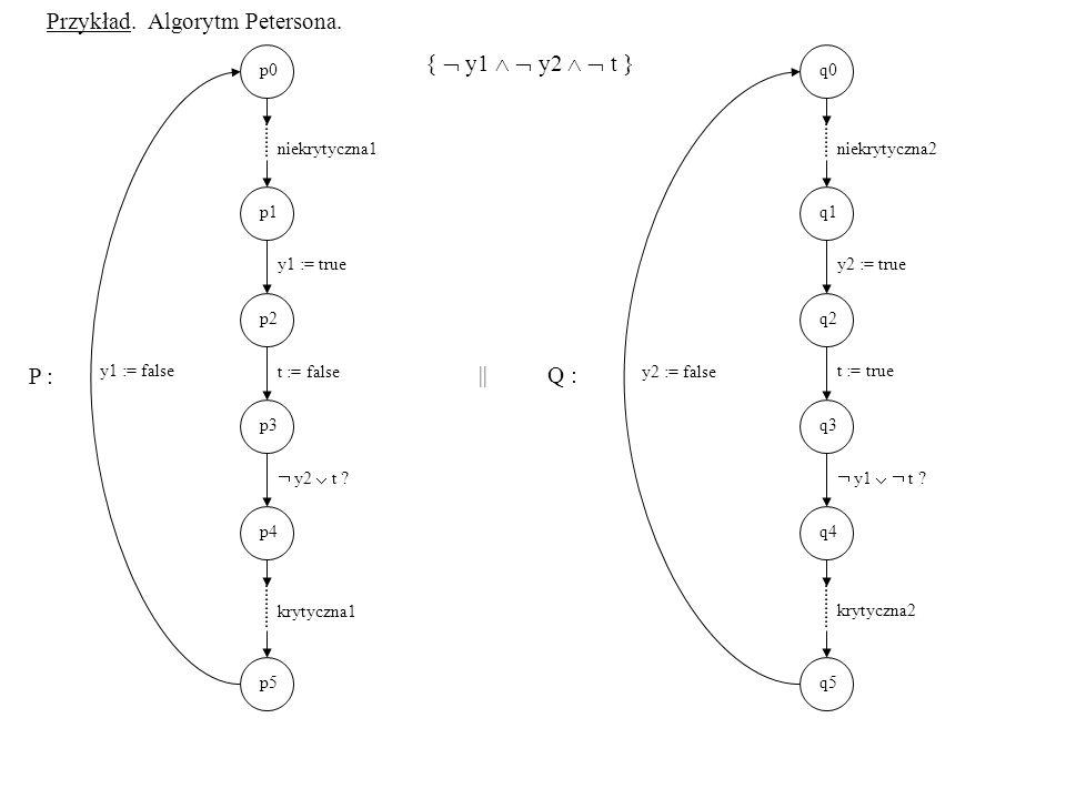Przykład. Algorytm Petersona. {  y1   y2   t }