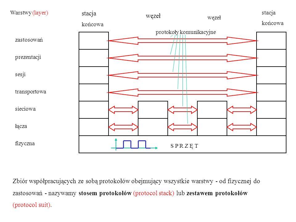 Warstwy (layer) stacja. końcowa. stacja. końcowa. węzeł. węzeł. protokoły komunikacyjne. zastosowań.