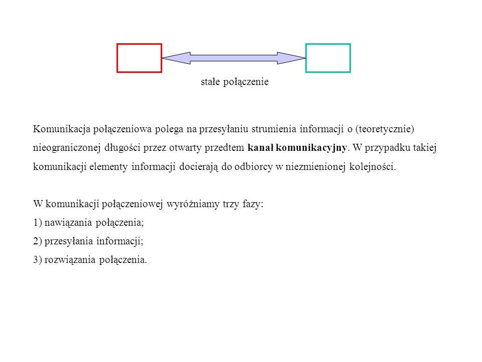 stałe połączenie Komunikacja połączeniowa polega na przesyłaniu strumienia informacji o (teoretycznie)