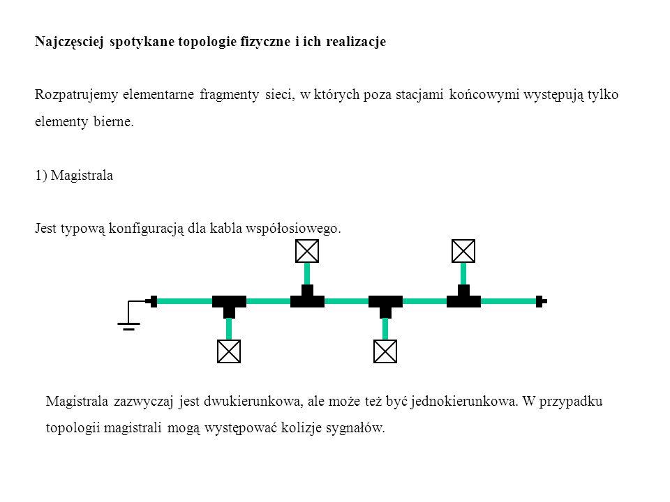 Najczęsciej spotykane topologie fizyczne i ich realizacje