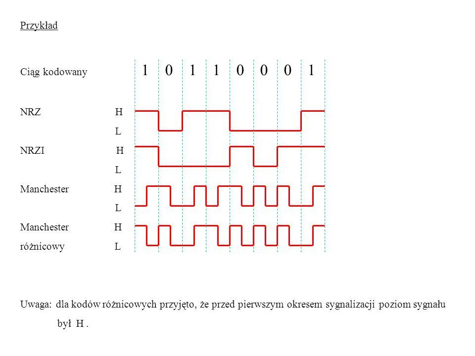 Przykład Ciąg kodowany 1 0 1 1 0 0 0 1. NRZ H.