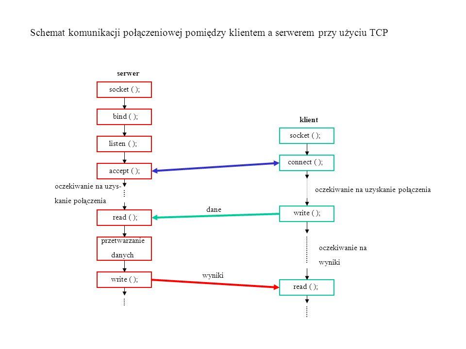 Schemat komunikacji połączeniowej pomiędzy klientem a serwerem przy użyciu TCP
