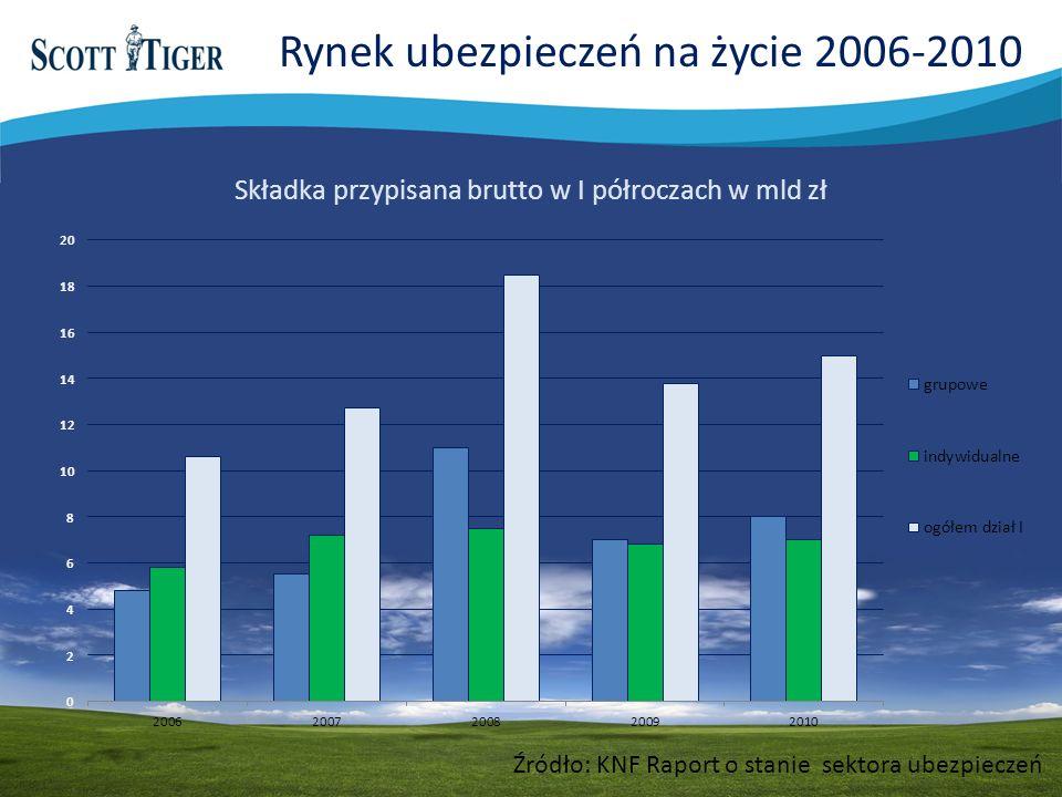 Rynek ubezpieczeń na życie 2006-2010
