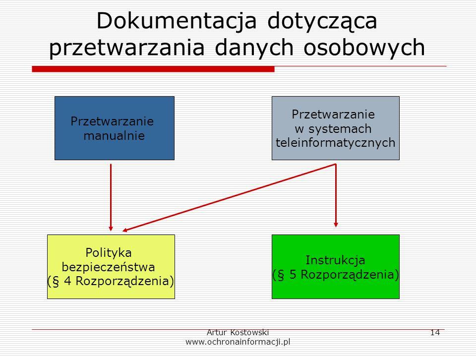 Dokumentacja dotycząca przetwarzania danych osobowych