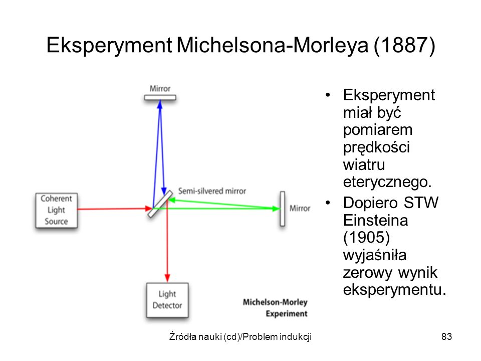 Eksperyment Michelsona-Morleya (1887)