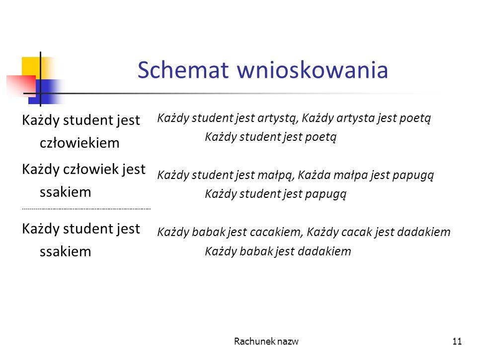Schemat wnioskowania Każdy student jest człowiekiem