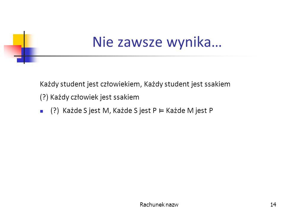 Nie zawsze wynika… Każdy student jest człowiekiem, Każdy student jest ssakiem. ( ) Każdy człowiek jest ssakiem.
