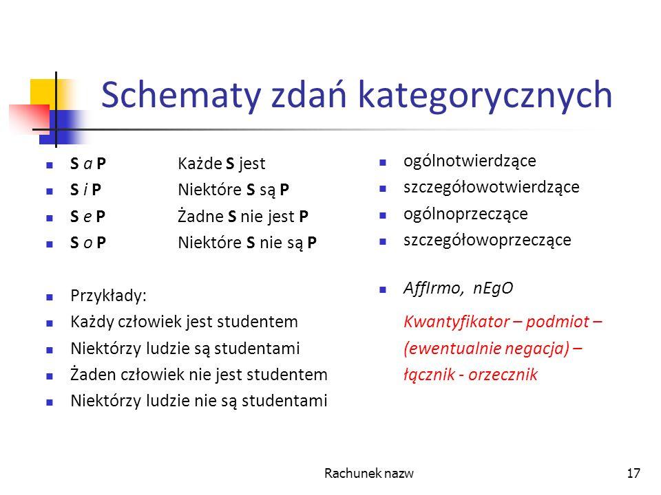 Schematy zdań kategorycznych