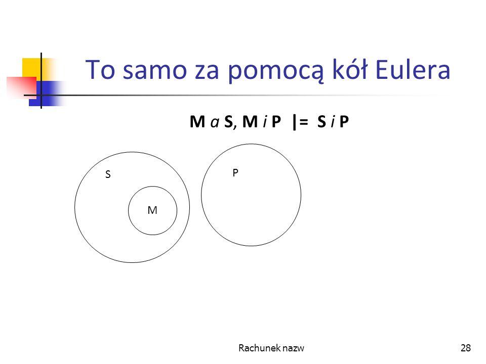 To samo za pomocą kół Eulera