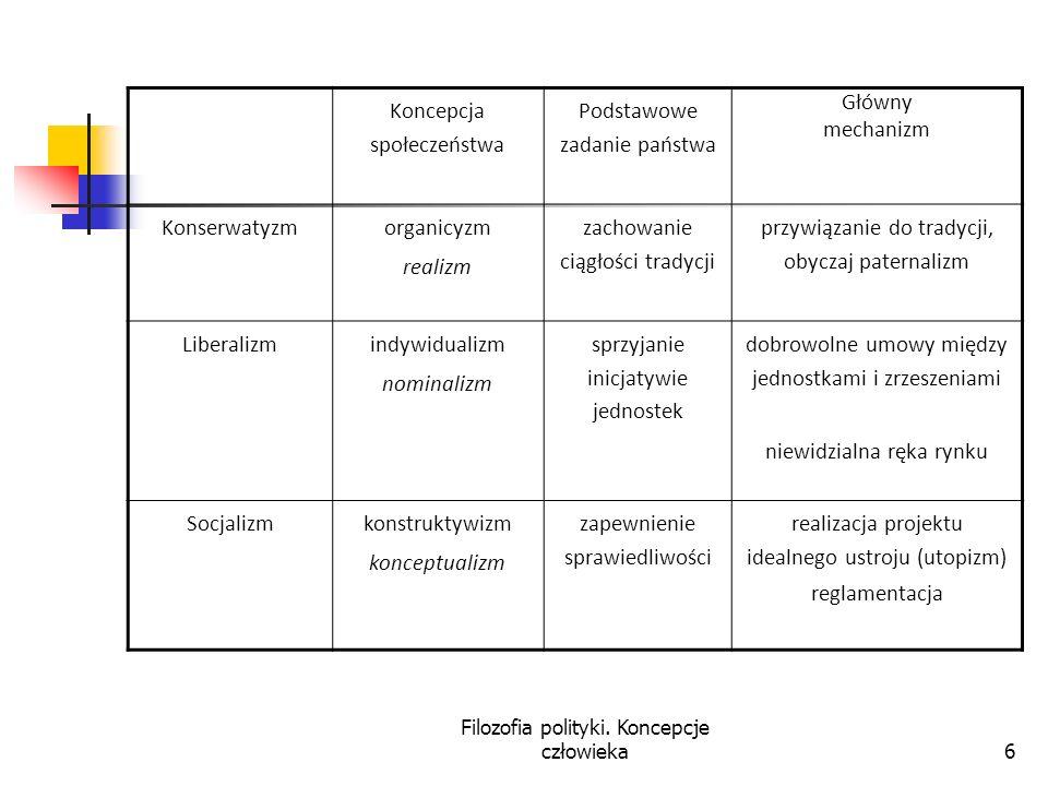 Koncepcja społeczeństwa Podstawowe zadanie państwa Główny mechanizm