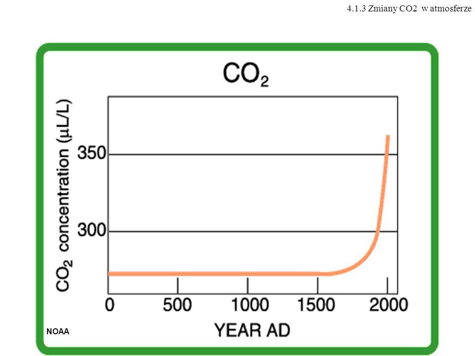 4.1.3 Zmiany CO2 w atmosferze NOAA