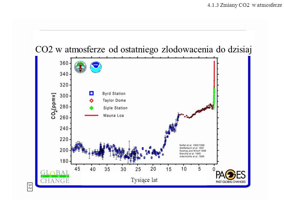 CO2 w atmosferze od ostatniego zlodowacenia do dzisiaj