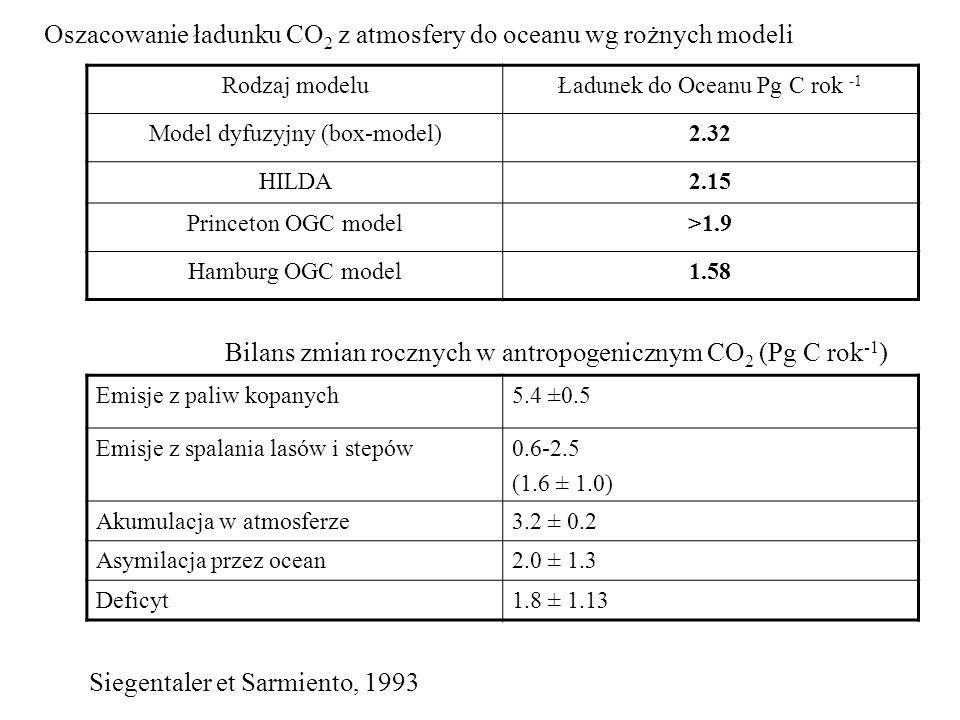 Oszacowanie ładunku CO2 z atmosfery do oceanu wg rożnych modeli