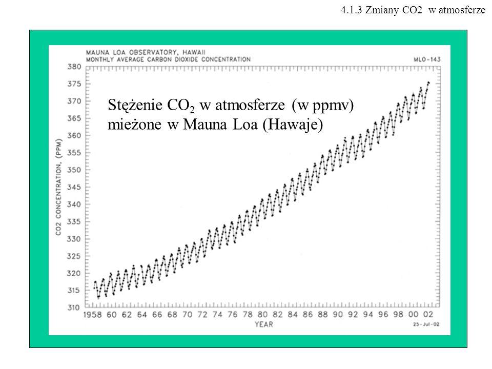 Stężenie CO2 w atmosferze (w ppmv) mieżone w Mauna Loa (Hawaje)