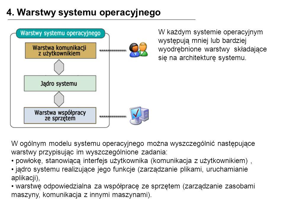 4. Warstwy systemu operacyjnego