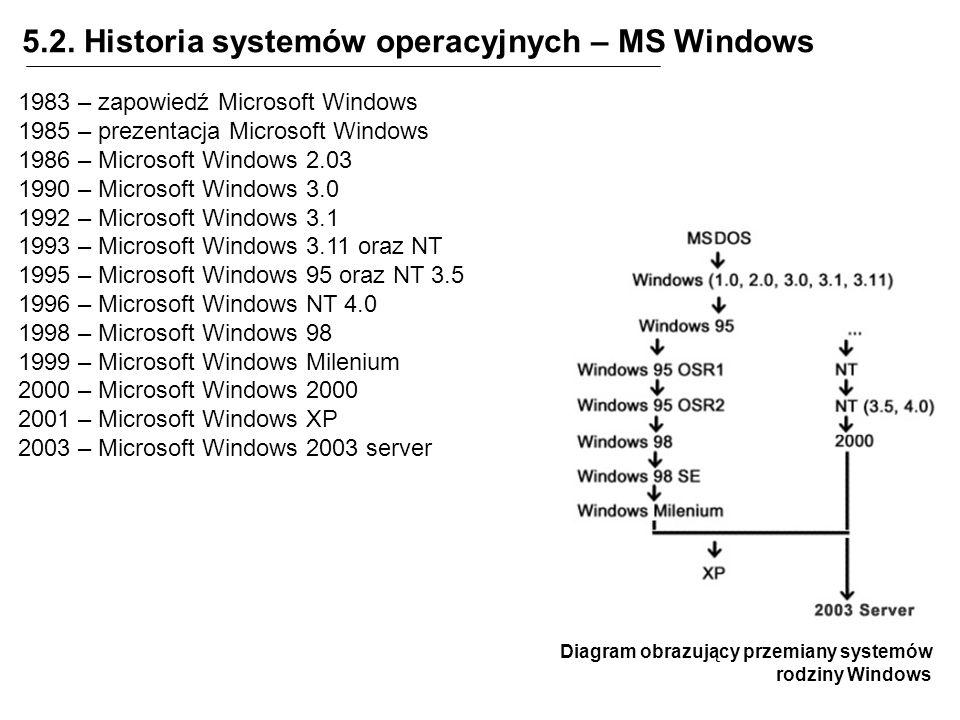 5.2. Historia systemów operacyjnych – MS Windows