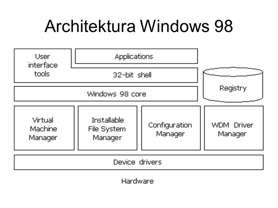 Architektura Windows 98