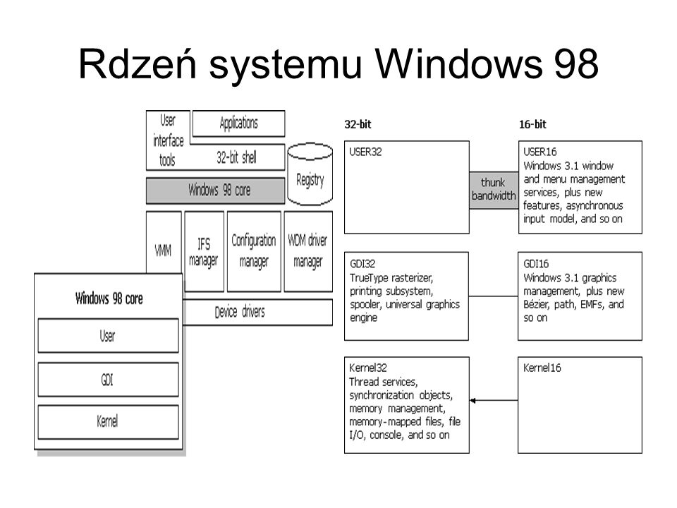 Rdzeń systemu Windows 98