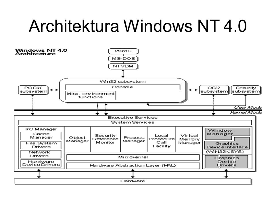 Architektura Windows NT 4.0