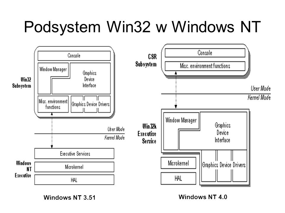Podsystem Win32 w Windows NT