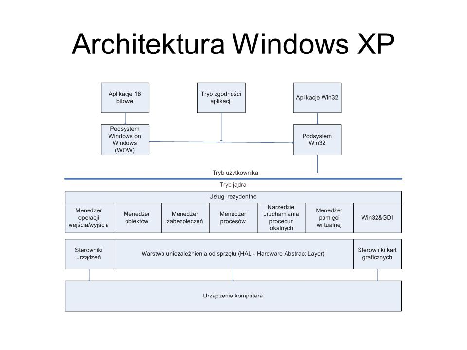 Architektura Windows XP